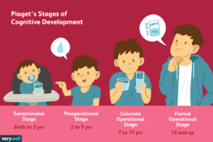 piagets-stages-of-cognitive-development